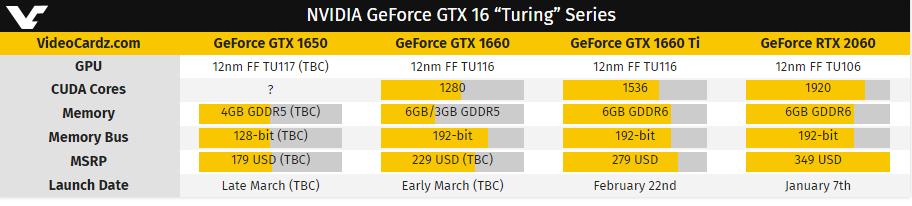 GTX1660/Ti0显卡即将发布 GTX1650三月底亮相