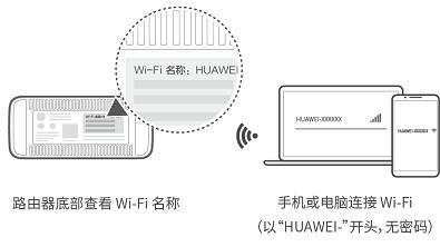 华为/荣耀路由通过 Wi-Fi 中继连接老路由器