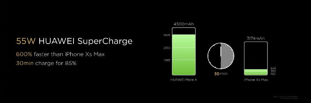 华为发布首款5G折叠屏手机:HUAWEI Mate X