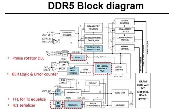 海力士公布了全球首款DDR5-6400内存 各巨头正冲刺DDR5