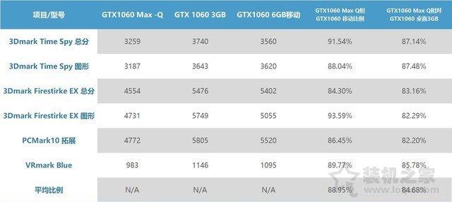 GTX1060MQ对比GTX1060哪个好?笔记本GTX1060和GTX1060MQ性能对比