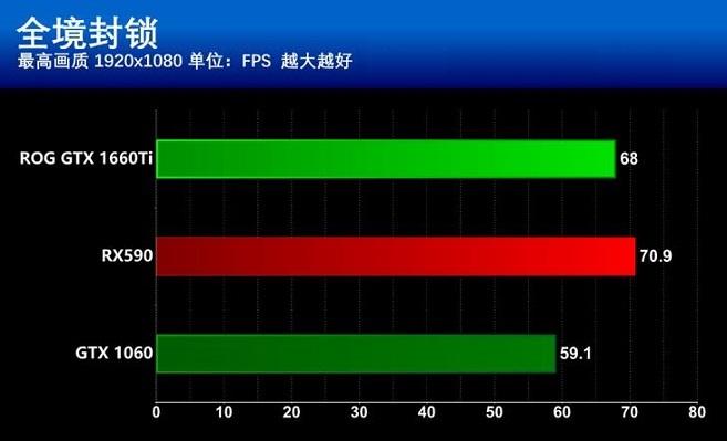 GTX1660Ti和RX590哪个更值得买?GTX1660Ti和RX590区别全面对比