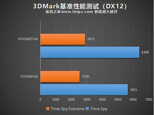 GTX1660和GTX1660Ti显卡性能对比评测:GTX1660和GTX16