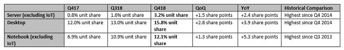 AMD处理器崛起 市场份额终于逆袭Intel