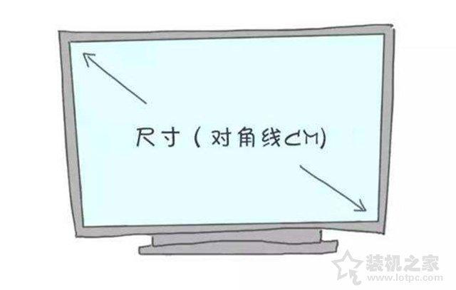 电脑显示器各项参数的含义科普大全:买液晶显