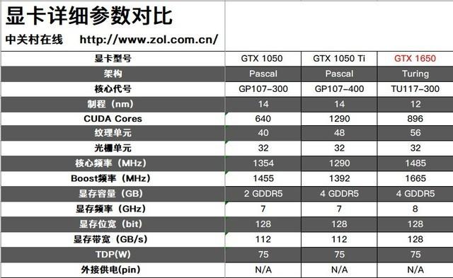 论千元级显卡威力 GTX 1650性能首测