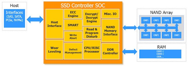 国科微GK2302芯片发布:首款全国产化SSD控制芯片