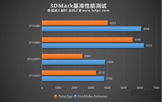 NVIDIA GTX1650显卡性能测评:GTX1650显卡性能怎么样