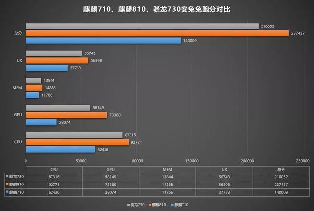 麒麟810能胜过骁龙710吗?麒麟810和骁龙710手机哪个性能更好?