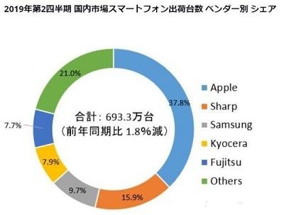 索尼手机跌出日本手机市场前五 连本土市场都失守令人唏嘘