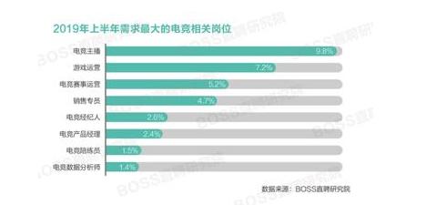 电竞人才平均月薪出炉 深圳成为电竞人才需求前十城市之一