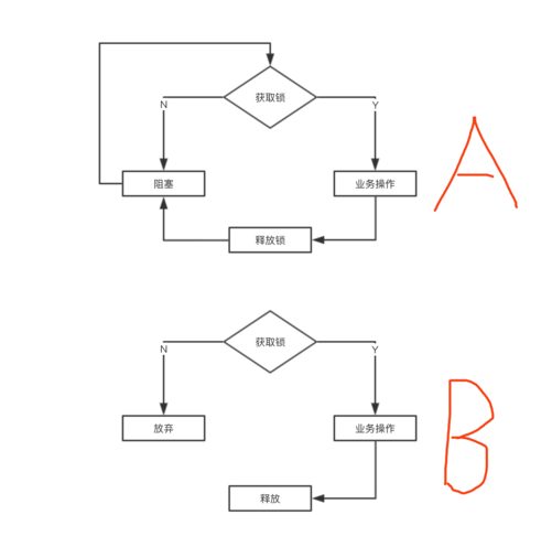 MySQL借助DB实现分布式锁思路示例代码详解