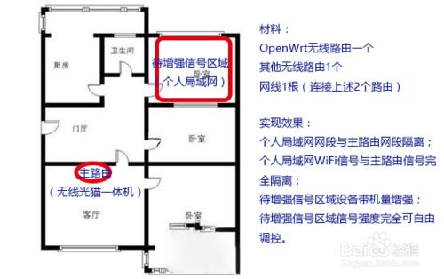 合租房一体路由器之花式组网攻略,让自己房间无线信号更强