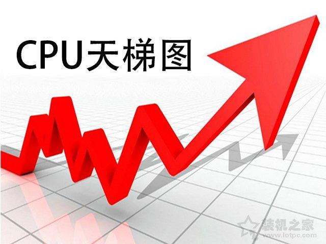 笔记本电脑怎么看CPU性能高低?笔记本CPU天梯图2021最新版6月