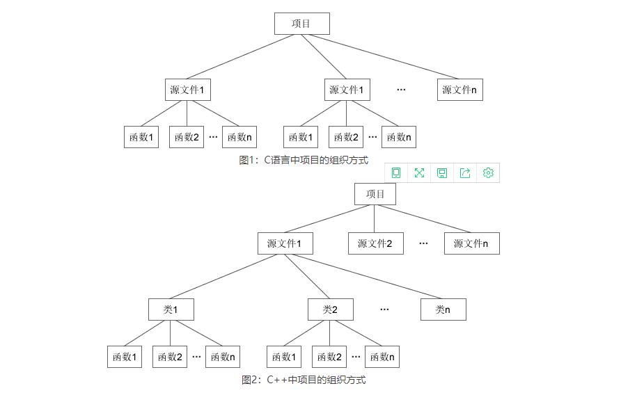 C++类和对象是什么?C++类和对象详解